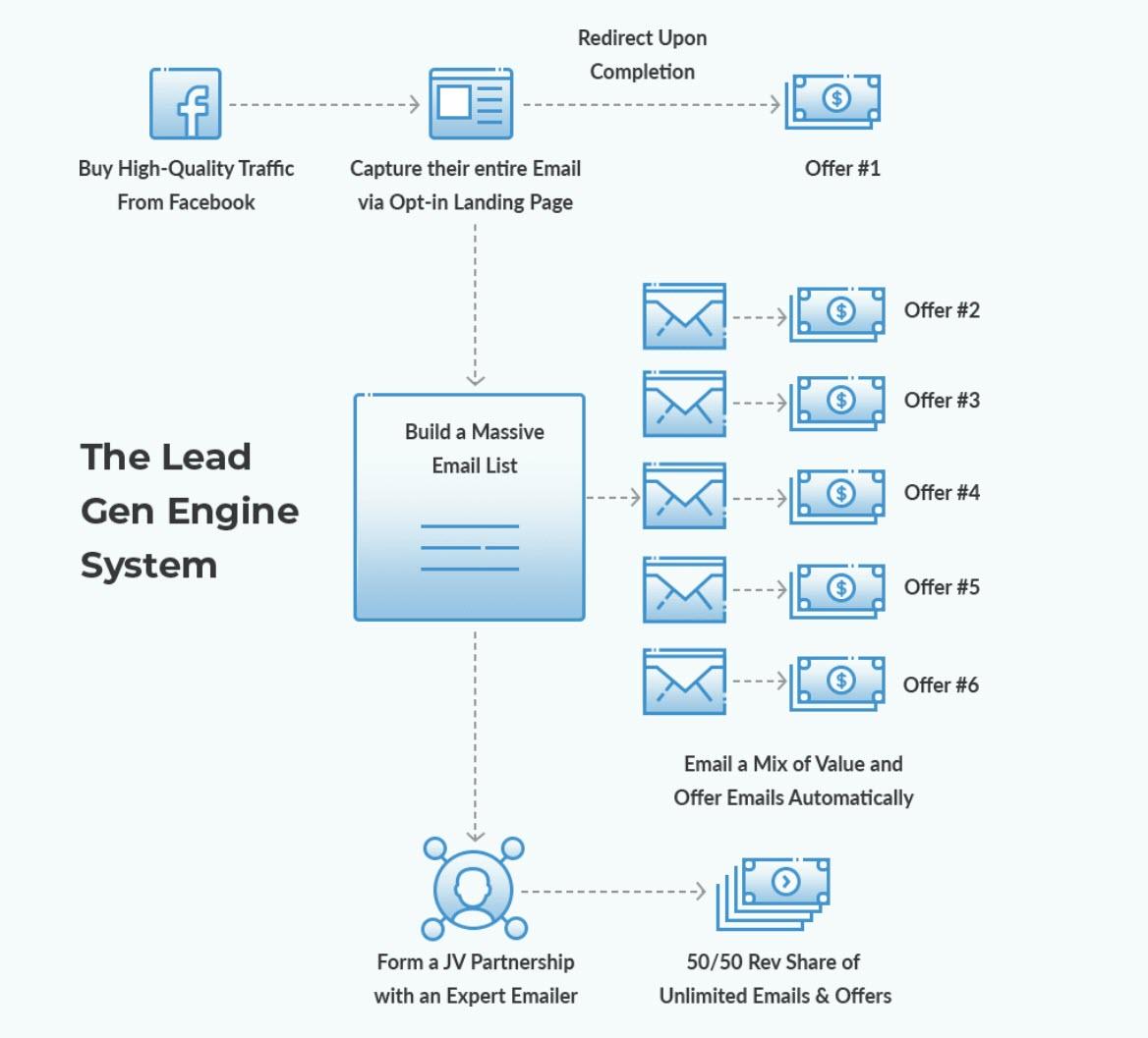 Lead Gen Engine MAP.jpg
