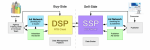 DSP vs SSP: Clearing-up the Difference